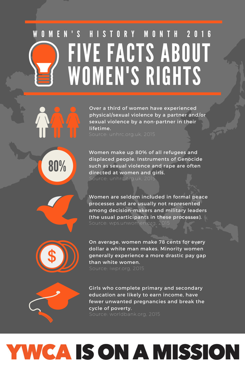 Five Facts About Women's Rights - Infographic